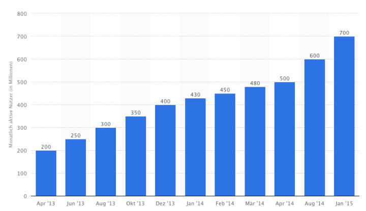 WhatsApp Nutzerzahlen 2015