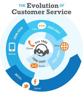 Quelle: http://ahaingroup.com/wp-content/uploads/2013/09/evolution_customer_service_small.jpg