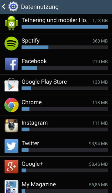 Hier die top Apps nach Verbrauch