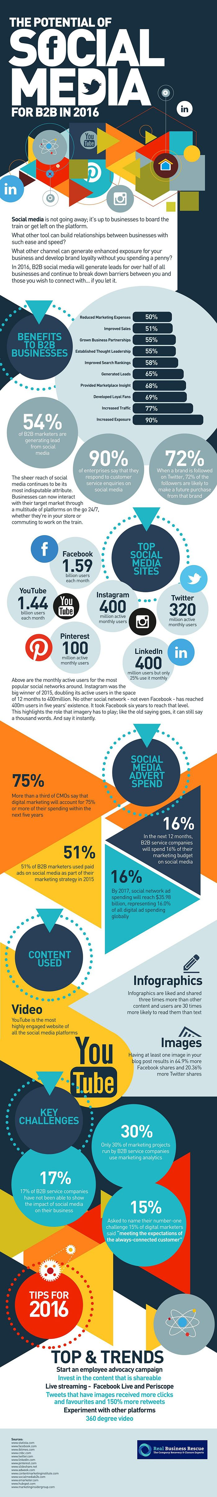 Potential of Social Media for B2B in 2016