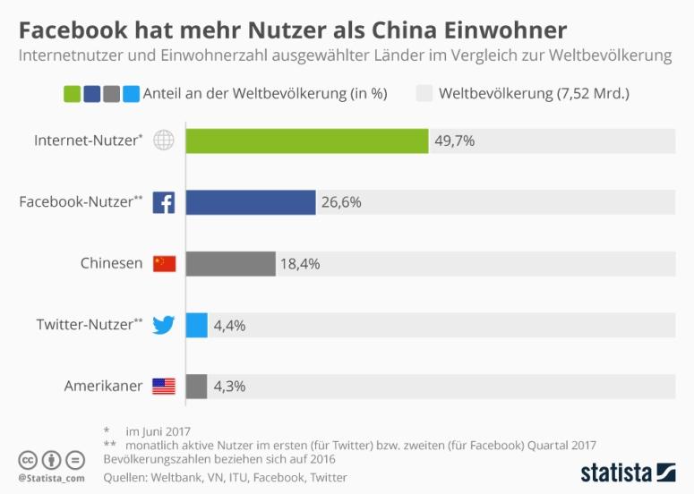 infografik_10455_nutzer_sozialer_medien_und_einwohnerzahlen_im_vergleich_zur_weltbevoelkerung_n