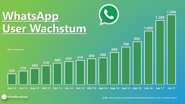 WhatsApp-Nutzerzahlen.png